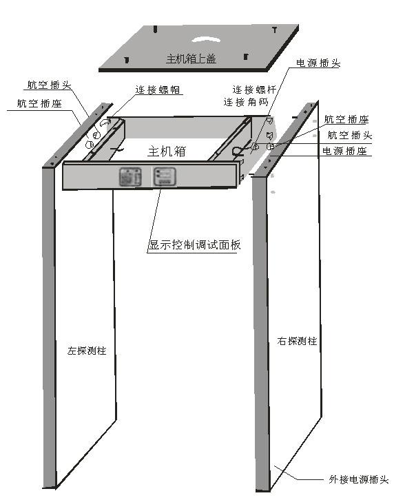 如果不能真确使用金属探测门。在数据方面可能会因为这些大型的金属物品的存在使某些方面造成一定的缺失。严重营销探测效果,而且会缩短金属探测门的使用寿命。那么使用金属探测门究竟需要注意哪些方面: 一、在使用金属探测门时一般要将金属探测门放在大厅等有遮挡的地方,安装在一些比较空旷的地方。其实金属探测门有叫安检门。如果附近有很多大功率的设备时,会对其产生很大的干扰。所在地安装在平整、无震动的地面上,避免安检门晃动从而引起误报。   二、安装前一定要分清楚左右的探头(门板)同时感应器引线插头也要插到相应标识的位置。