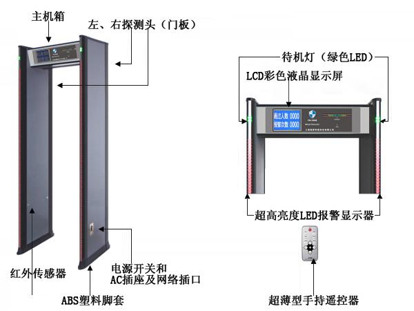 金属探测门工作原理是电磁感应原理,把一块金属放置在处于变化的磁场中,利用以交流电的线圈来做媒介,使处在变化磁场中的金属产生涡流,涡流产生的磁场反过来又影响原来的磁场,导致变成电压幅值的变化,然后经过相关的电路对金属进行检测。而具体的就是看它的频率在电路中发生的变化,利用测试频率的办法进行金属检测,在检测过程中振荡电路产生的波纹转换电路之后传入单片机,再用单片机探测电路频率的变化。当接触到金属时因为电磁感应原理先前建立的振荡就会被改变,导致电路频率随之改变,一旦探测到这种频率变化后致使探测器发出鸣声。